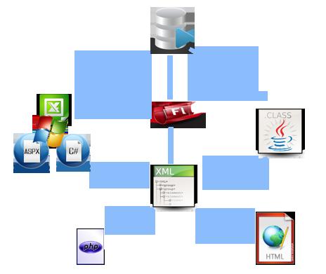 XML-diyagram