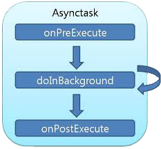 asyncTask android