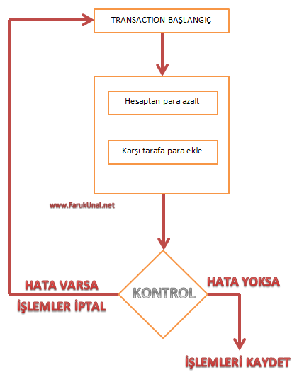 SQL-Transaction-şema